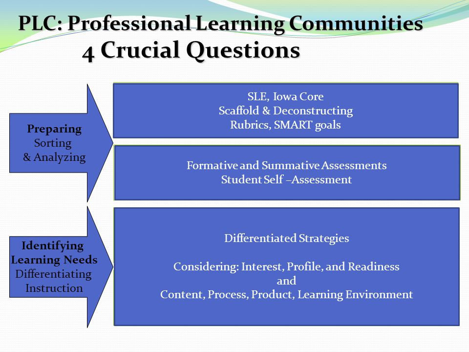 PLC: Professional Learning Communities 4 Crucial Questions What do we want each student to learn, know, or be able to do.