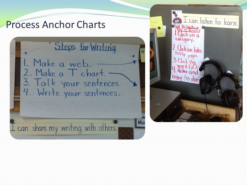Process Anchor Charts