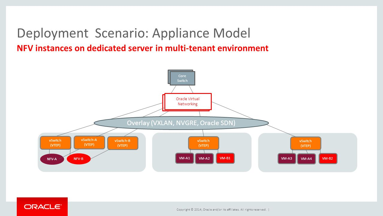 Copyright © 2014, Oracle and/or its affiliates. All rights reserved. | Deployment Scenario: Appliance Model NFV instances on dedicated server in multi