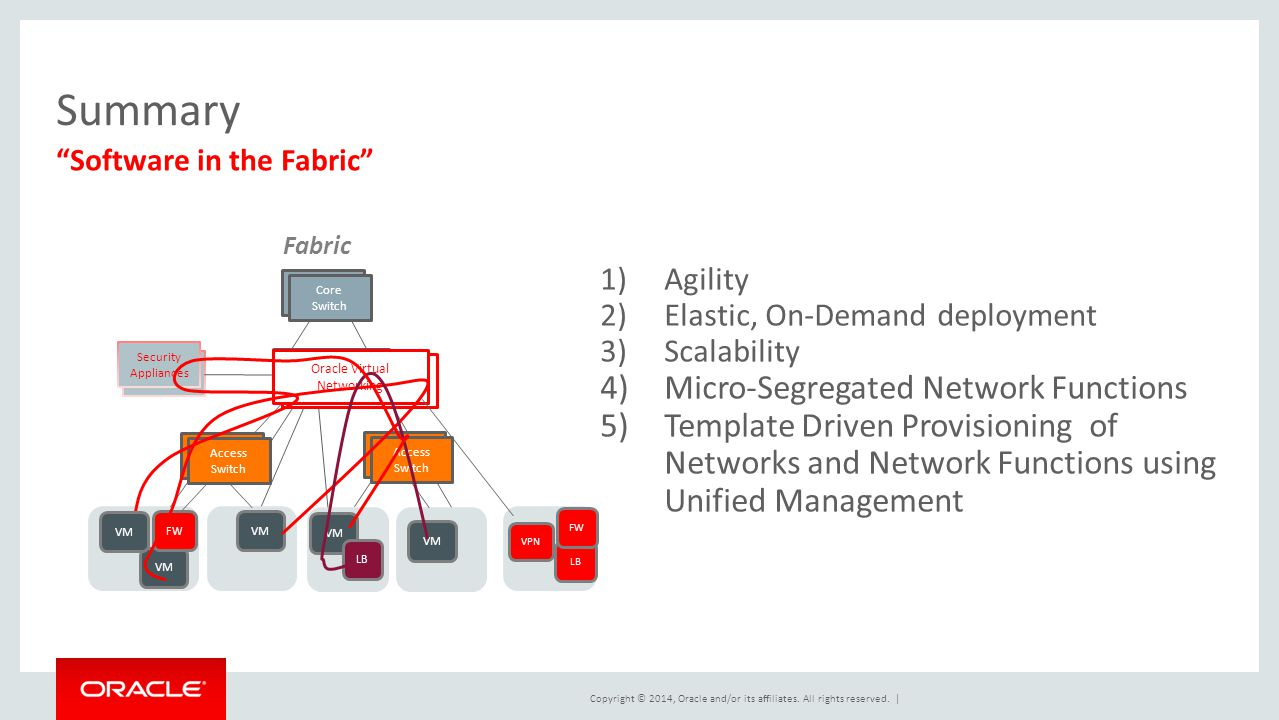 "Copyright © 2014, Oracle and/or its affiliates. All rights reserved. | Summary ""Software in the Fabric"" VM Access Switch Aggregate Switch Core Switch"