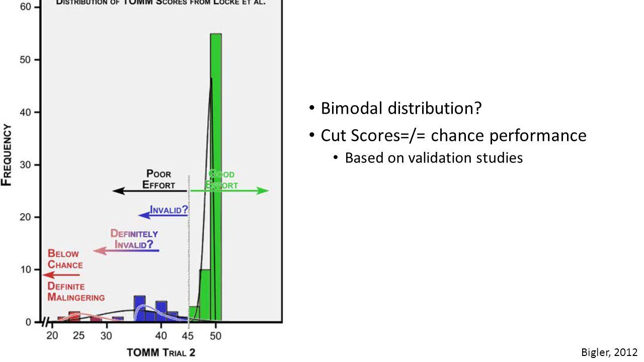 Bimodal distribution? Cut Scores=/= chance performance Based on validation studies Bigler, 2012