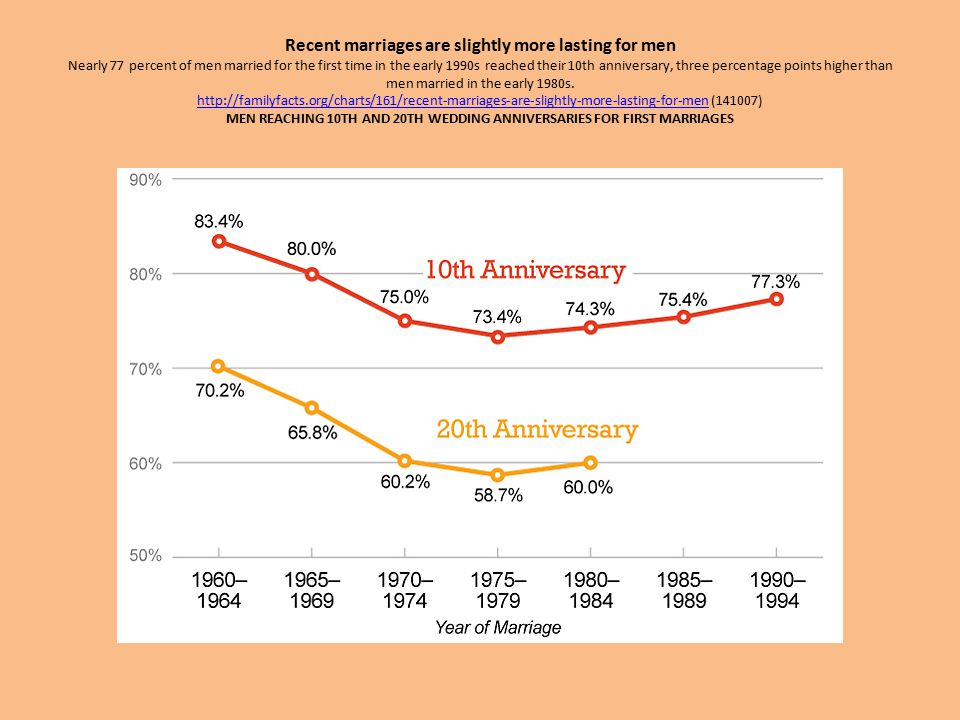 Recent marriages are slightly more lasting for men Nearly 77 percent of men married for the first time in the early 1990s reached their 10th anniversa