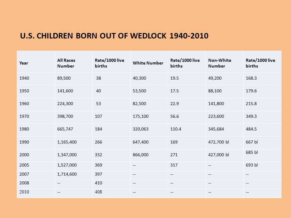U.S. CHILDREN BORN OUT OF WEDLOCK 1940-2010 Year All Races Number Rate/1000 live births White Number Rate/1000 live births Non-White Number Rate/1000