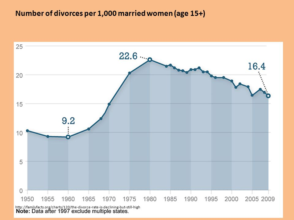 Number of divorces per 1,000 married women (age 15+) http://familyfacts.org/charts/120/the-divorce-rate-is-declining-but-still-high