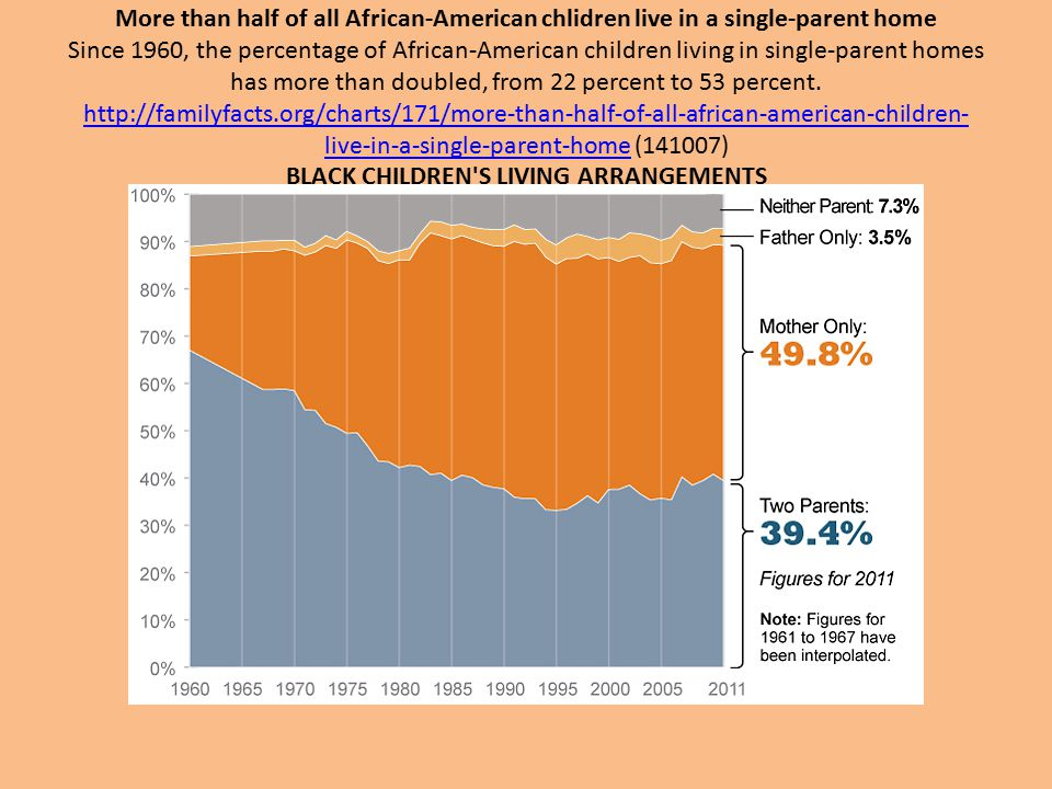 More than half of all African-American chlidren live in a single-parent home Since 1960, the percentage of African-American children living in single-