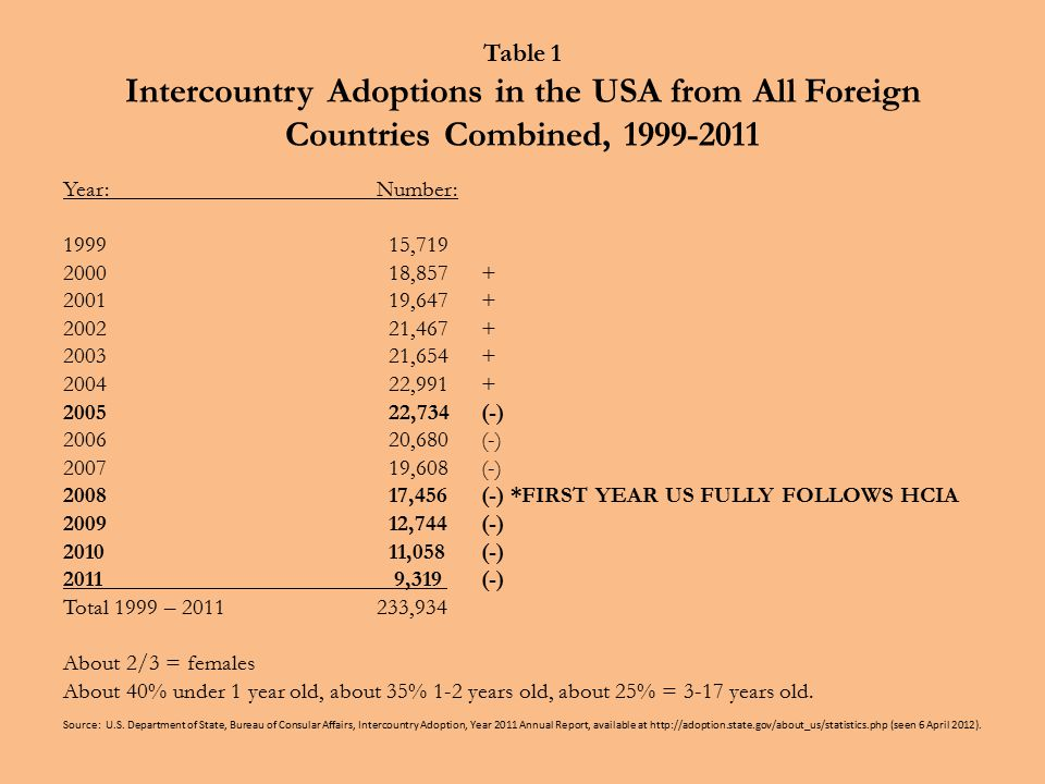Table 1 Intercountry Adoptions in the USA from All Foreign Countries Combined, 1999-2011 Year:Number: 1999 15,719 2000 18,857+ 2001 19,647+ 2002 21,467+ 2003 21,654+ 2004 22,991+ 2005 22,734(-) 2006 20,680(-) 2007 19,608(-) 2008 17,456(-) *FIRST YEAR US FULLY FOLLOWS HCIA 2009 12,744(-) 2010 11,058(-) 2011 9,319 (-) Total 1999 – 2011 233,934 About 2/3 = females About 40% under 1 year old, about 35% 1-2 years old, about 25% = 3-17 years old.