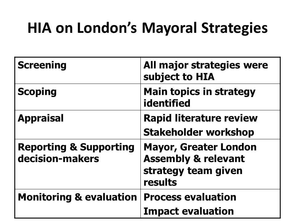 HIA on London's Mayoral Strategies ScreeningAll major strategies were subject to HIA ScopingMain topics in strategy identified AppraisalRapid literature review Stakeholder workshop Reporting & Supporting decision-makers Mayor, Greater London Assembly & relevant strategy team given results Monitoring & evaluationProcess evaluation Impact evaluation