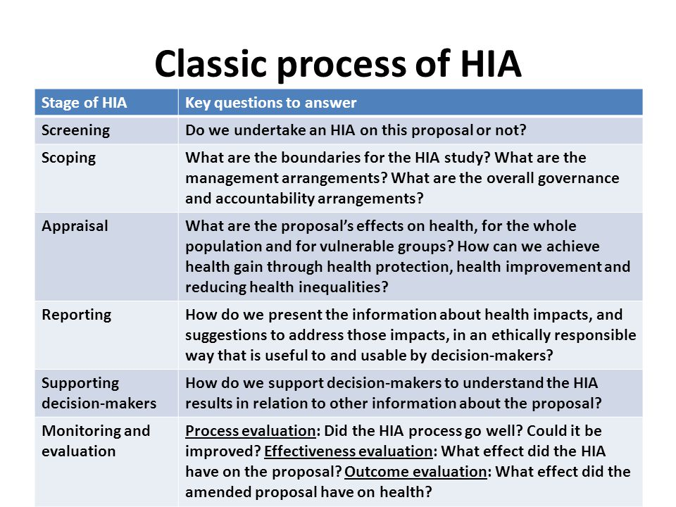 Evaluation of HIA on London's Mayoral Strategies The HIAs have raised awareness of the social model of health and public health amongst those whose primary roles are not health related … Most importantly [they] have influenced strategy. Opinion Leader Research, 2002
