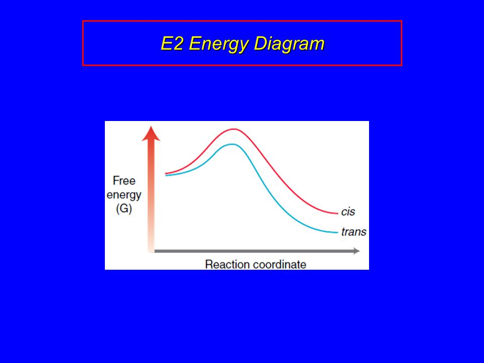 E2 Energy Diagram