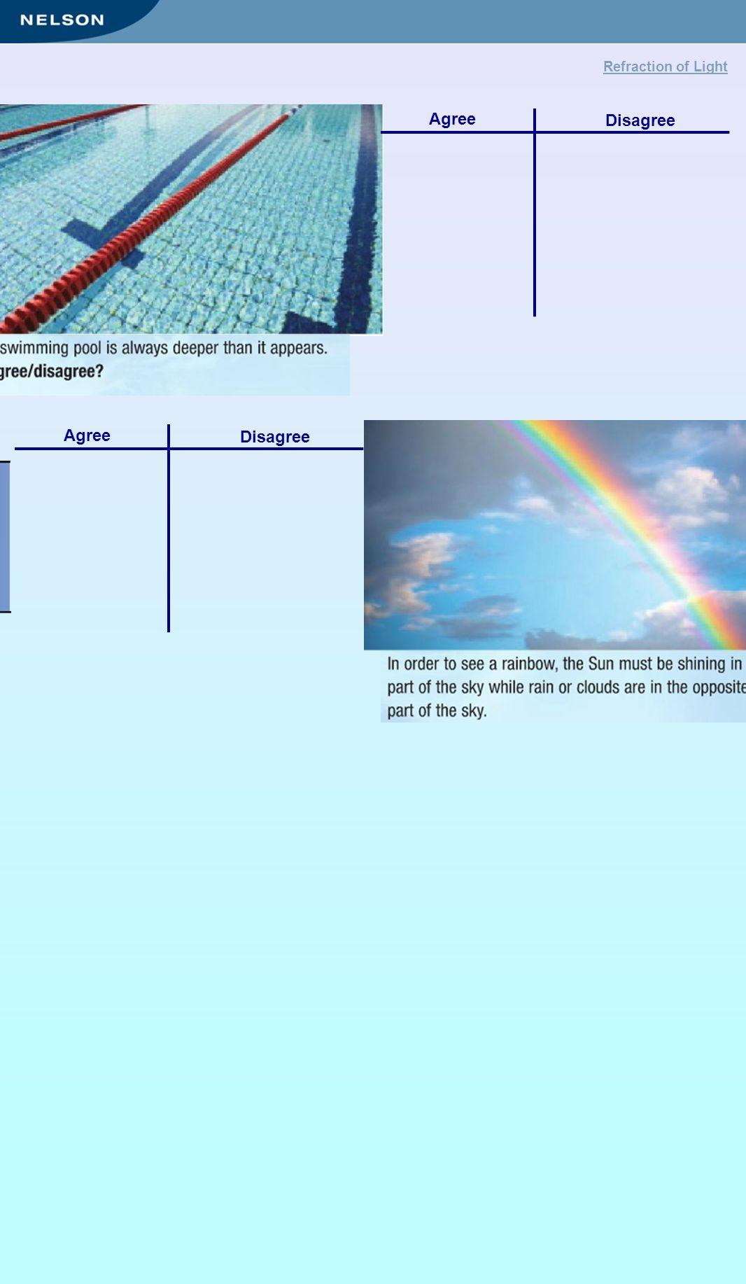 Disagree Agree Pull Disagree Agree Pull Refraction of Light