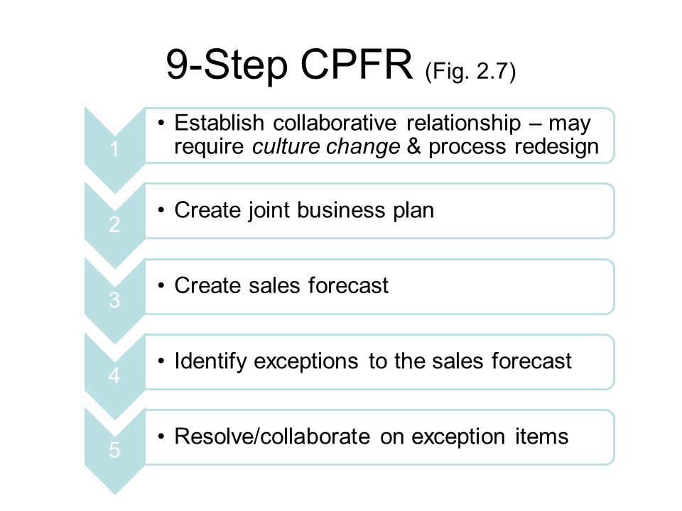 9-Step CPFR (Fig. 2.7) 1 Establish collaborative relationship – may require culture change & process redesign 2 Create joint business plan 3 Create sa