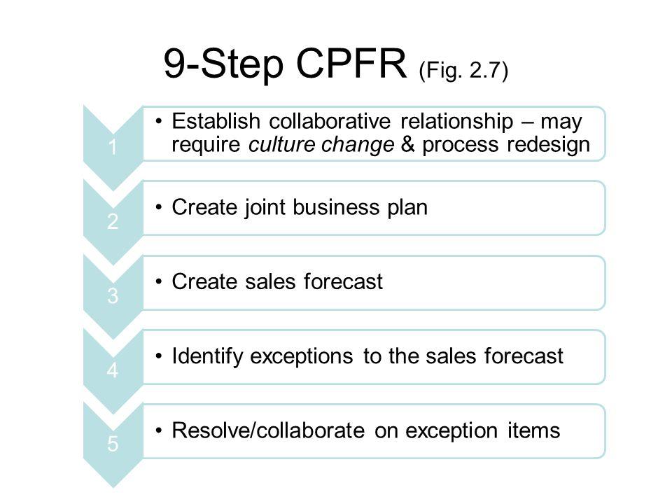 9-Step CPFR (Fig.