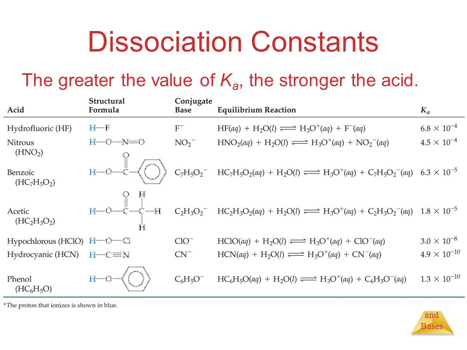 Acids and Bases Dissociation Constants The greater the value of K a, the stronger the acid.