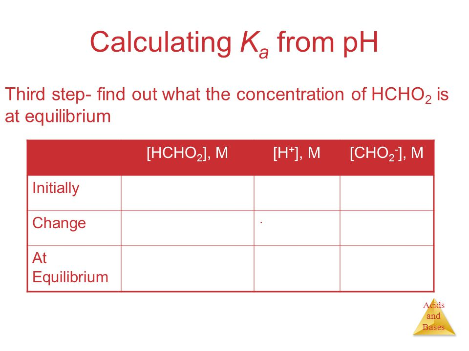 Acids and Bases Calculating K a from pH Third step- find out what the concentration of HCHO 2 is at equilibrium [HCHO 2 ], M[H + ], M[CHO 2 - ], M Initially0.1000 Change −4.2  10 -3 +4.2  10 -3 +4.2  10 −3 At Equilibrium 0.10 − 4.2  10 −3 = 0.0958 = 0.10 4.2  10 −3