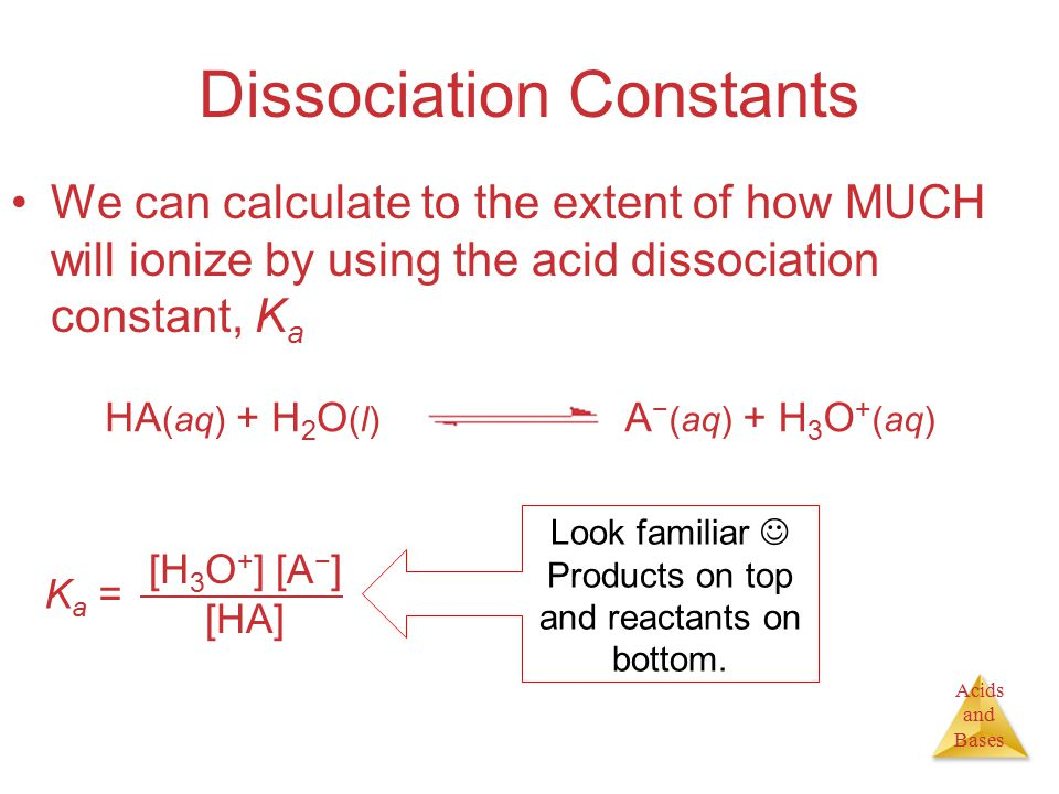 Acids and Bases Dissociation Constants We can calculate to the extent of how MUCH will ionize by using the acid dissociation constant, K a [H 3 O + ] [A − ] [HA] K a = HA (aq) + H 2 O (l) A − (aq) + H 3 O + (aq) Look familiar Products on top and reactants on bottom.