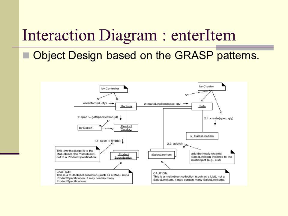 Interaction Diagram : enterItem Object Design based on the GRASP patterns.