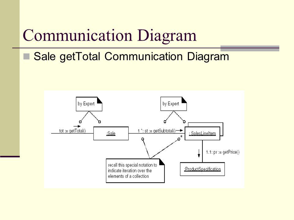 Communication Diagram Sale getTotal Communication Diagram