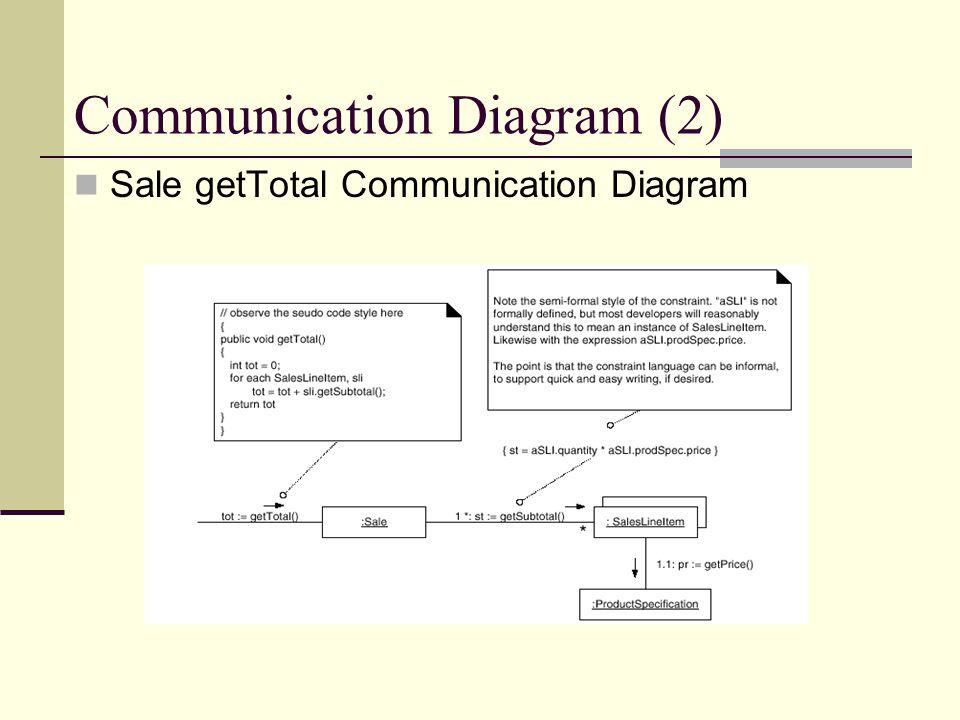 Communication Diagram (2) Sale getTotal Communication Diagram