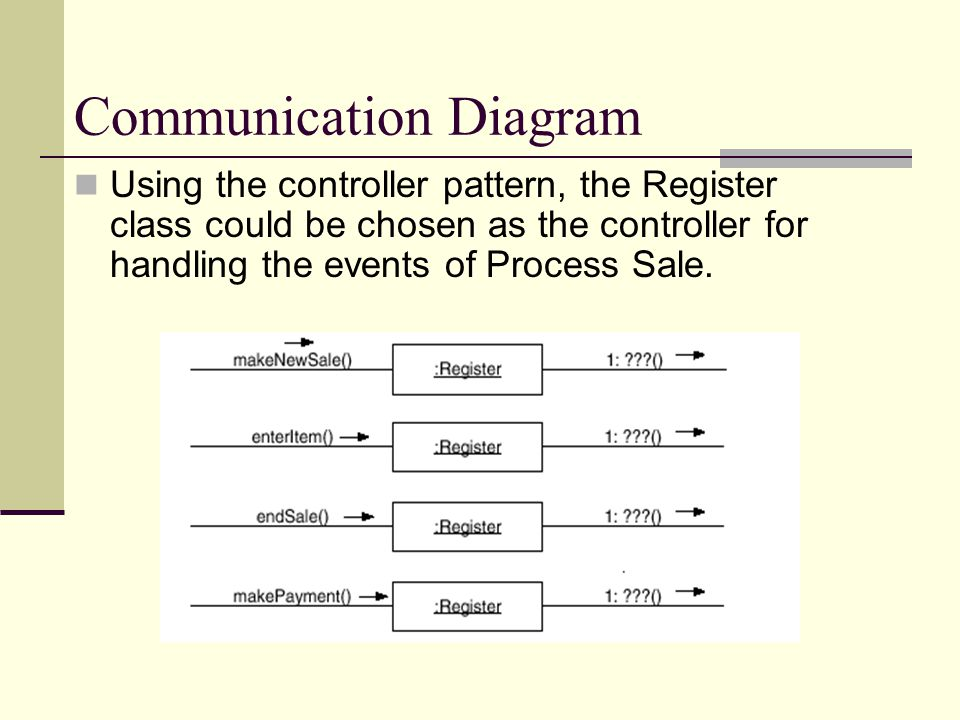 Communication Diagram Using the controller pattern, the Register class could be chosen as the controller for handling the events of Process Sale.