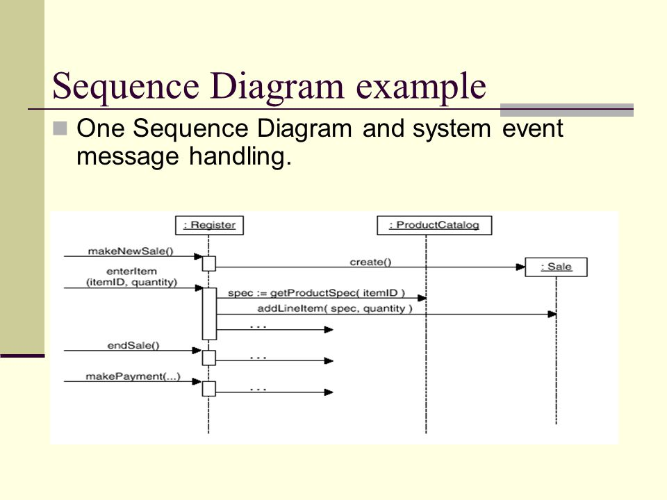 Sequence Diagram example One Sequence Diagram and system event message handling.