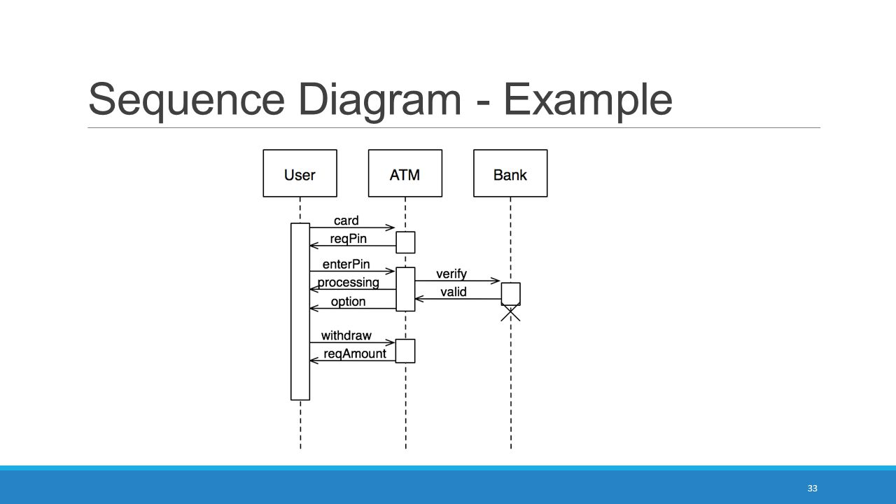 Sequence Diagram - Example 33