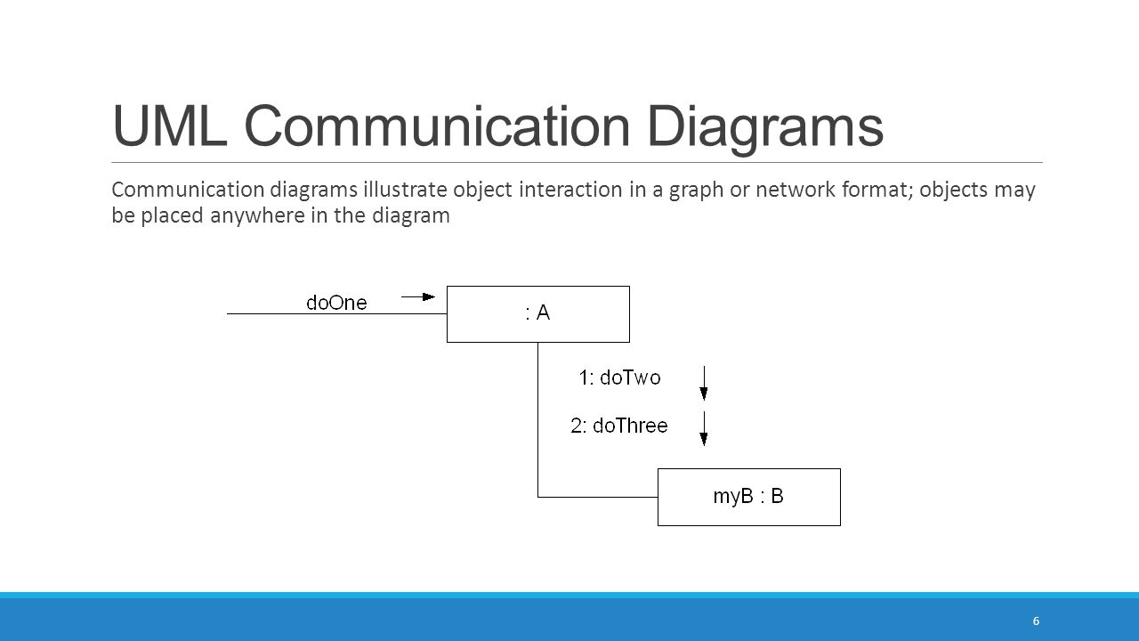 UML Communication Diagrams Communication diagrams illustrate object interaction in a graph or network format; objects may be placed anywhere in the diagram 6