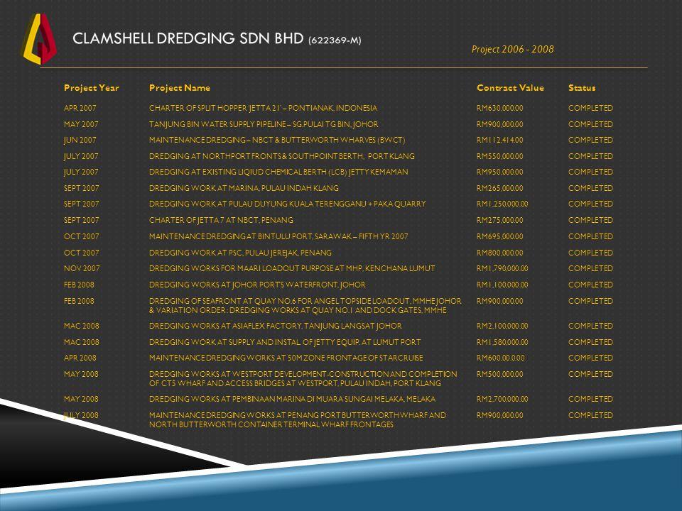 Project 2006 - 2008 Project YearProject NameContract ValueStatus APR 2007CHARTER OF SPLIT HOPPER 'JETTA 21' – PONTIANAK, INDONESIARM630,000.00COMPLETE