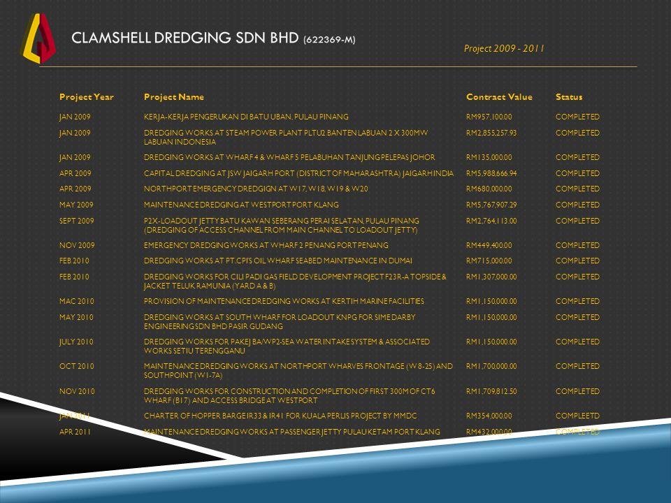 Project 2009 - 2011 Project YearProject NameContract ValueStatus JAN 2009KERJA-KERJA PENGERUKAN DI BATU UBAN, PULAU PINANGRM957,100.00COMPLETED JAN 20