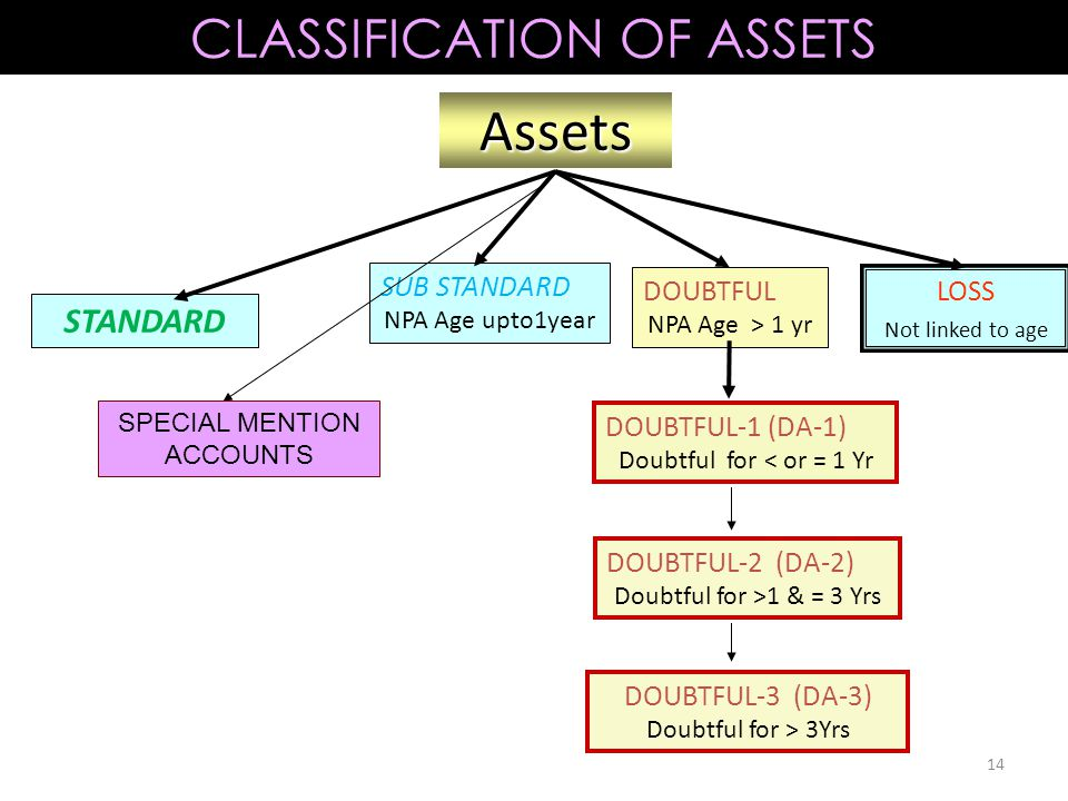14 Assets STANDARD SUB STANDARD NPA Age upto1year DOUBTFUL NPA Age > 1 yr LOSS Not linked to age DOUBTFUL-2 (DA-2) Doubtful for >1 & = 3 Yrs DOUBTFUL-3 (DA-3) Doubtful for > 3Yrs DOUBTFUL-1 (DA-1) Doubtful for < or = 1 Yr SPECIAL MENTION ACCOUNTS CLASSIFICATION OF ASSETS