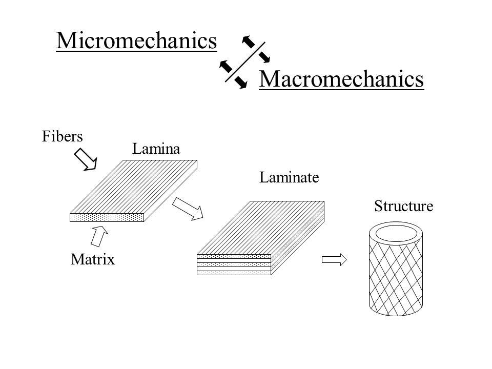 Micromechanics Macromechanics Fibers Lamina Matrix Laminate Structure