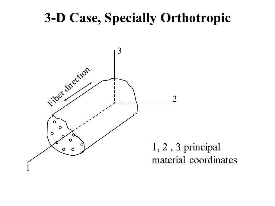 3-D Case, Specially Orthotropic Fiber direction 1 2 3 1, 2, 3 principal material coordinates