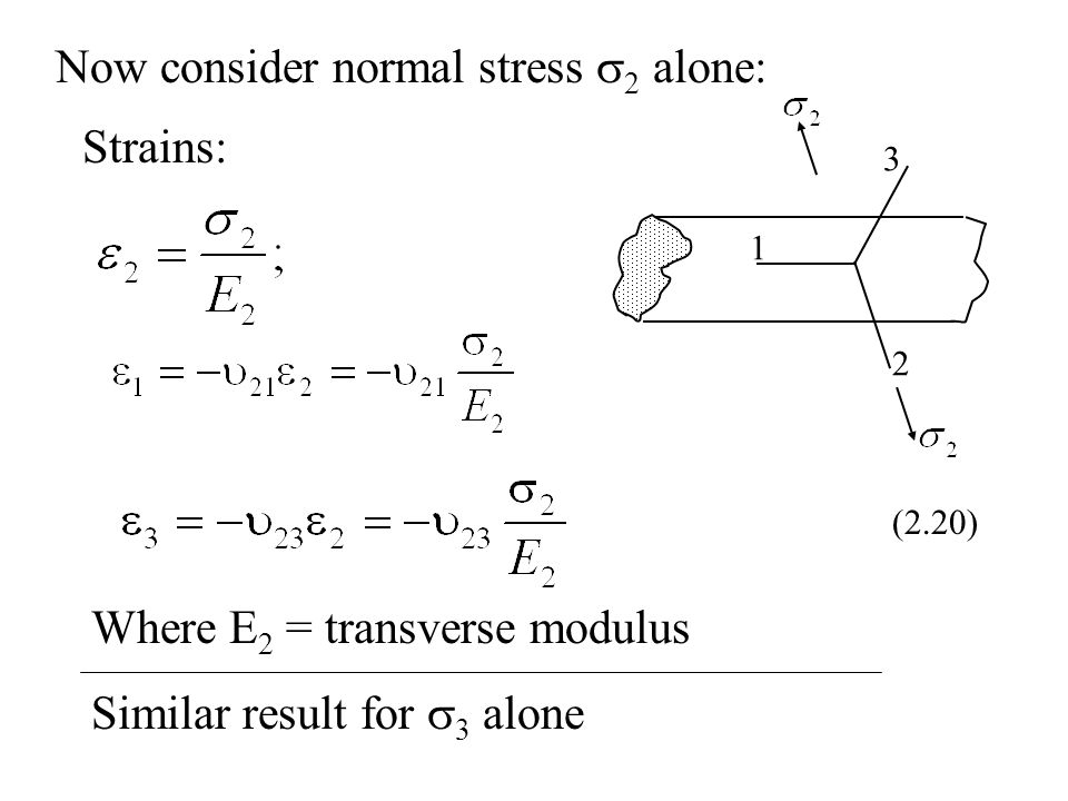 1 2 3 Now consider normal stress  2 alone: Strains: (2.20) Where E 2 = transverse modulus Similar result for  3 alone