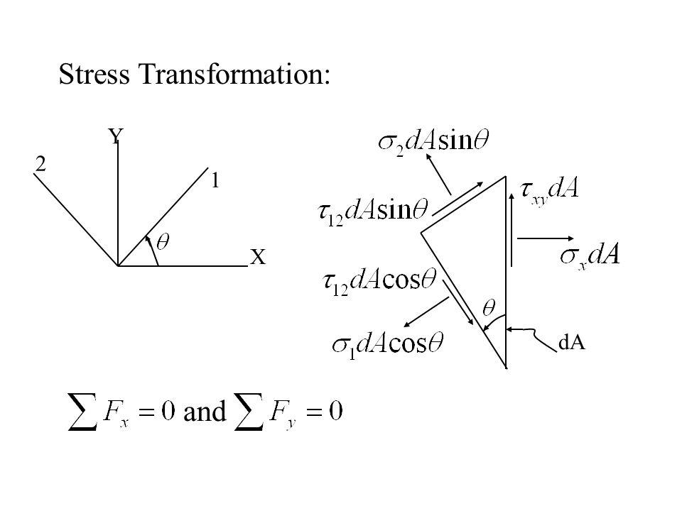 Stress Transformation: 1 2 Y X dA and
