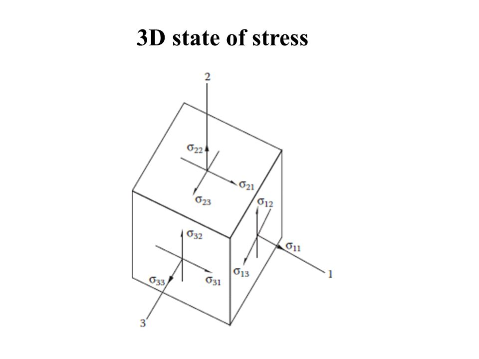 3D state of stress