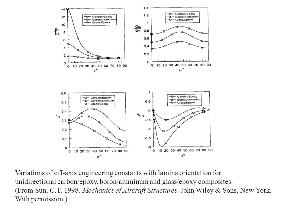 Variations of off-axis engineering constants with lamina orientation for unidirectional carbon/epoxy, boron/aluminum and glass/epoxy composites. (From