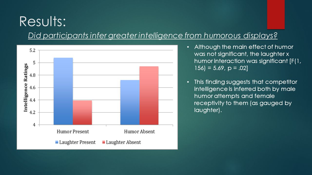 Results: Did participants infer greater intelligence from humorous displays.