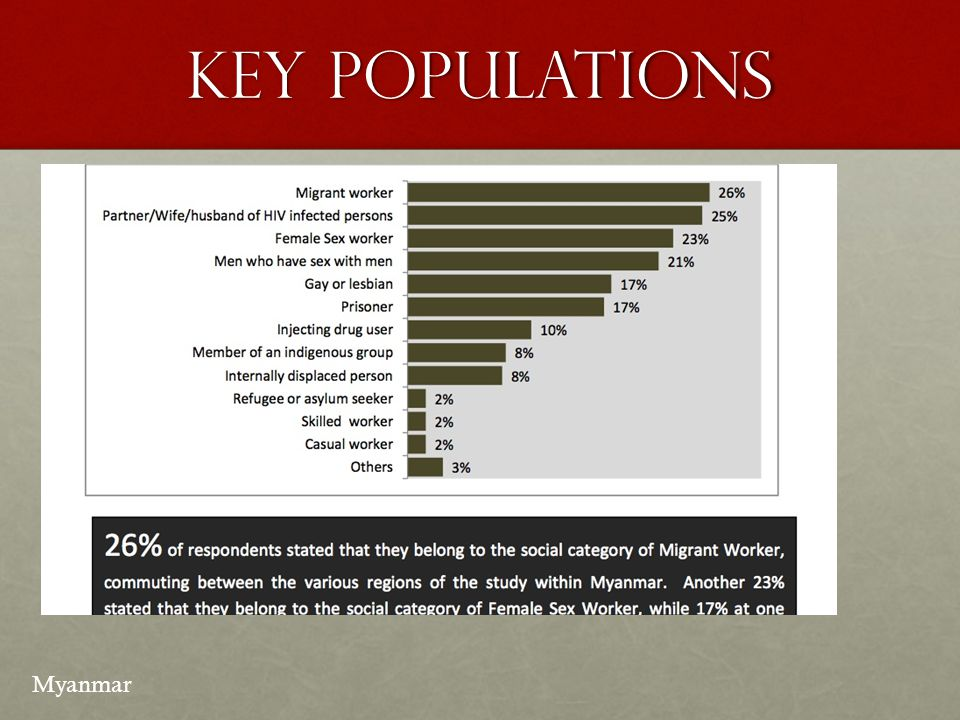 Key populations Myanmar