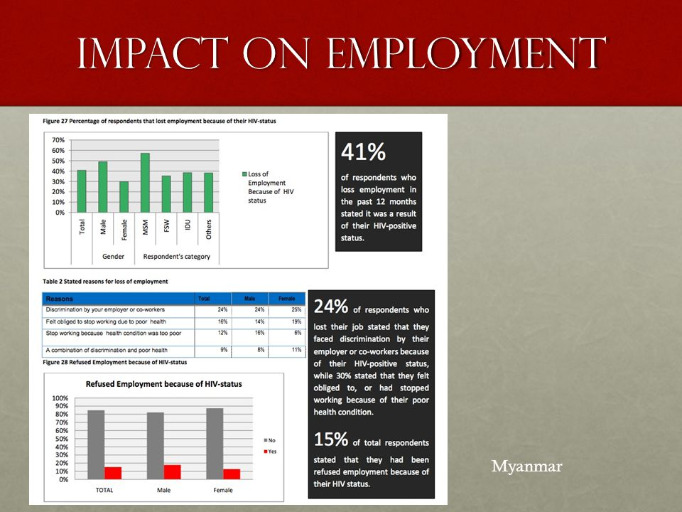 Impact on employment Myanmar