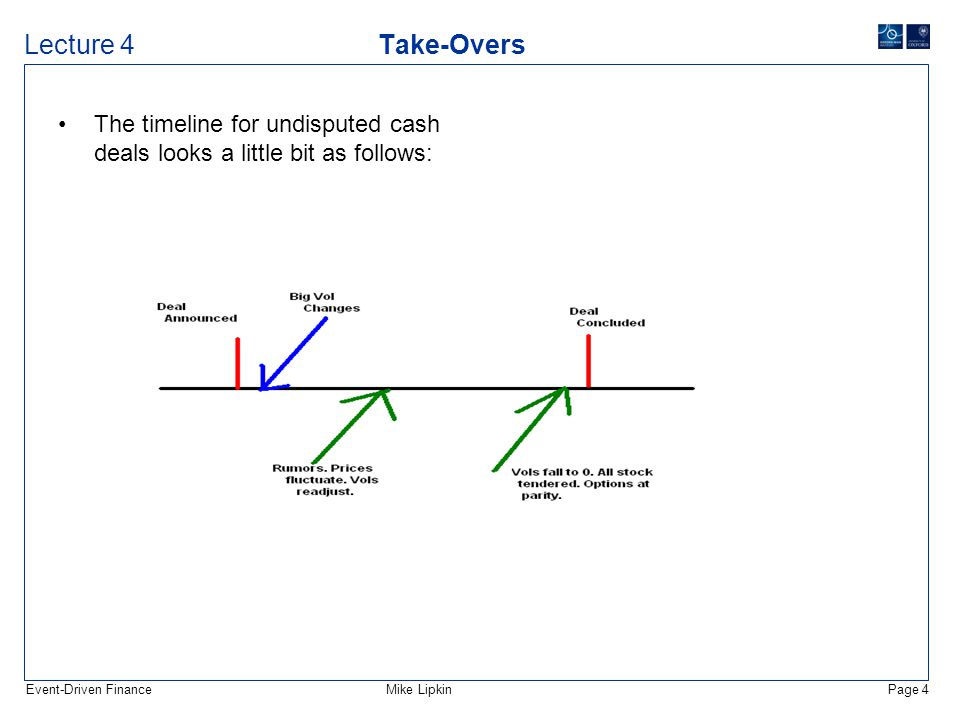 Event-Driven FinanceMike LipkinPage 4 Lecture 4 Take-Overs The timeline for undisputed cash deals looks a little bit as follows: