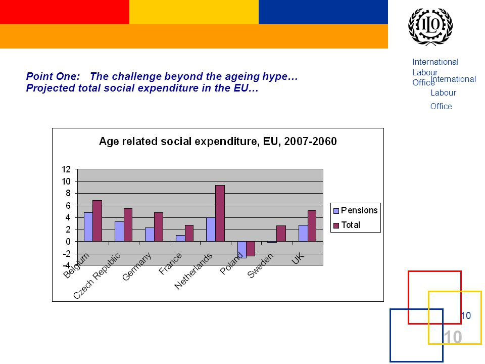 International Labour Office 10 Point One: The challenge beyond the ageing hype… Projected total social expenditure in the EU… International Labour Off