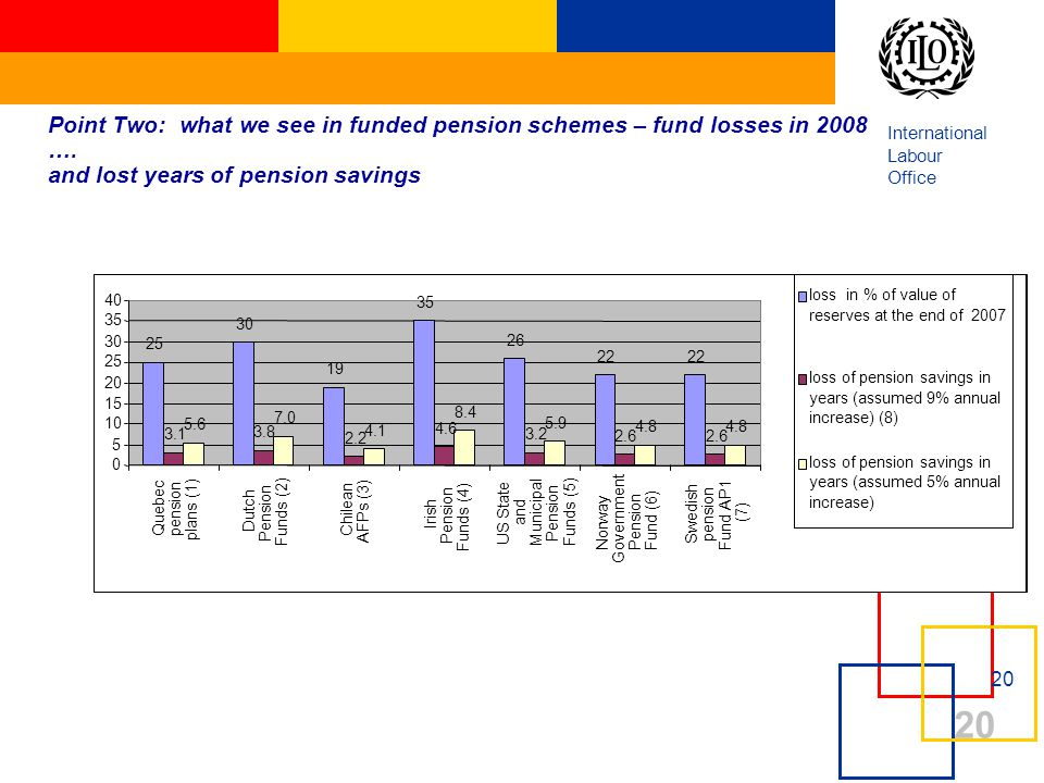 International Labour Office 20 Point Two: what we see in funded pension schemes – fund losses in 2008 …. and lost years of pension savings