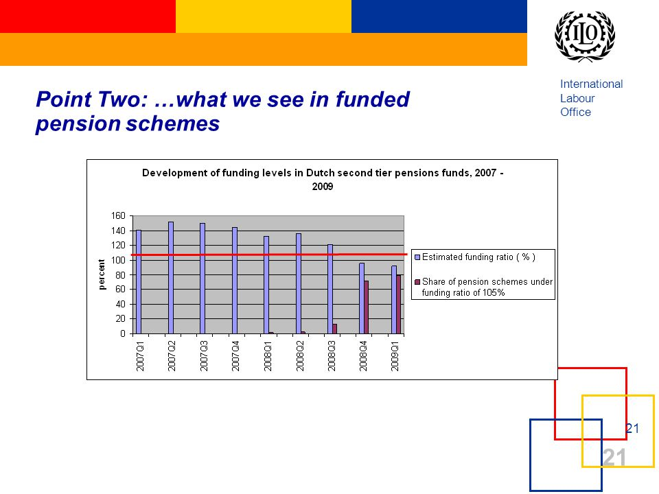 International Labour Office 21 Point Two: …what we see in funded pension schemes