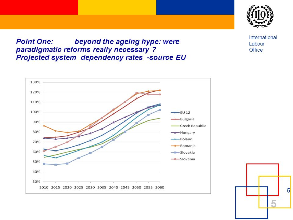 International Labour Office 5 5 Point One: beyond the ageing hype: were paradigmatic reforms really necessary ? Projected system dependency rates -sou