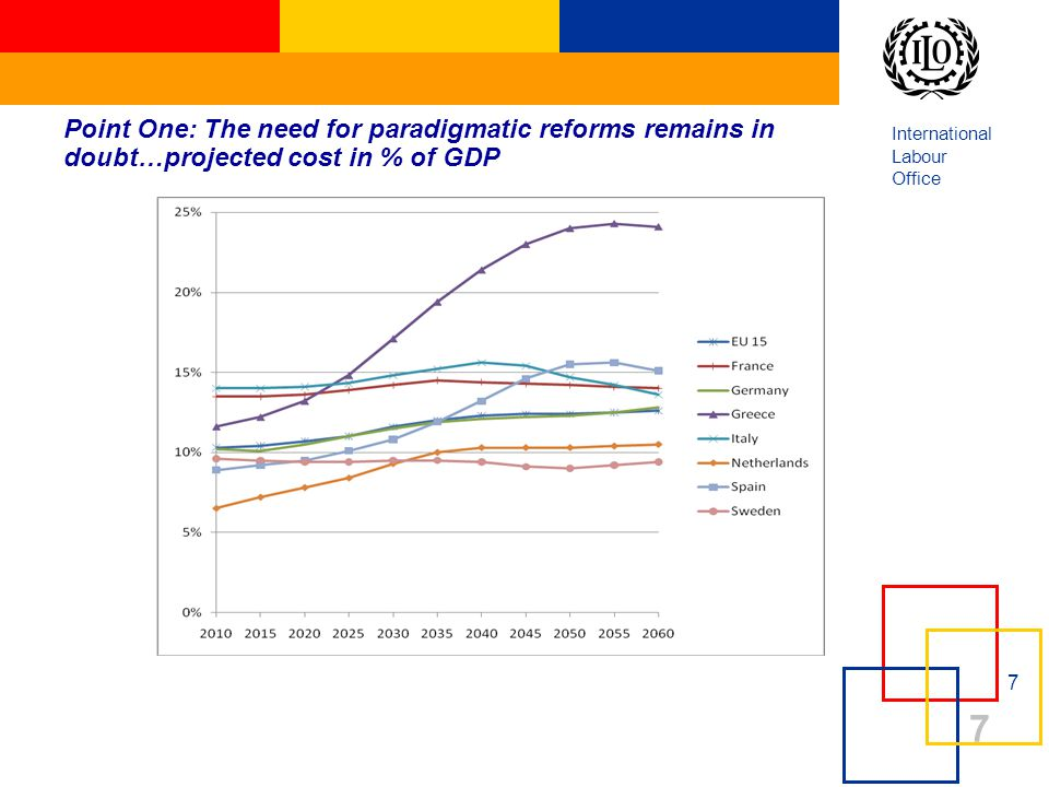 International Labour Office 7 7 Point One: The need for paradigmatic reforms remains in doubt…projected cost in % of GDP