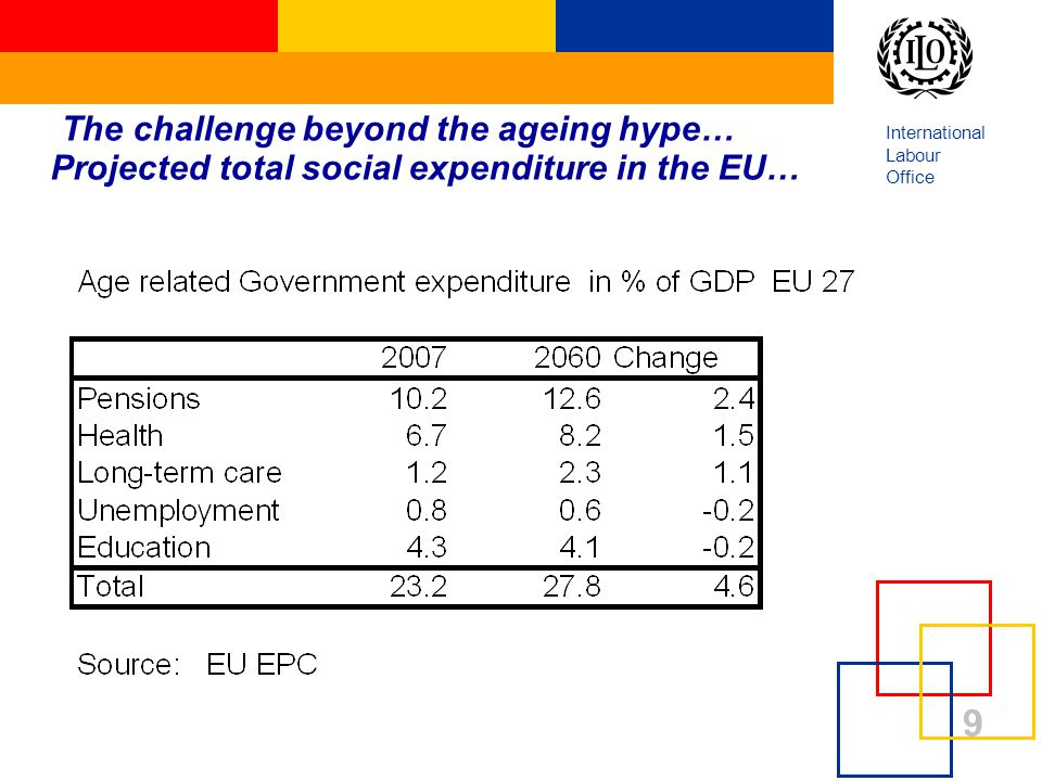 International Labour Office 9 The challenge beyond the ageing hype… Projected total social expenditure in the EU…