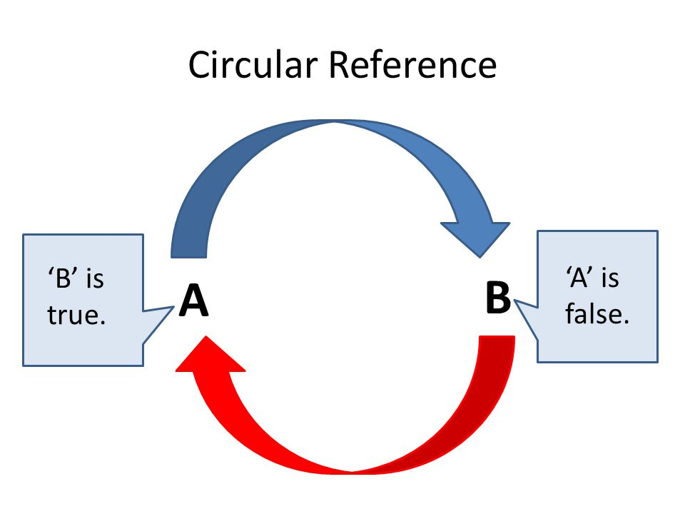Circular Reference A B 'B' is true. 'A' is false.