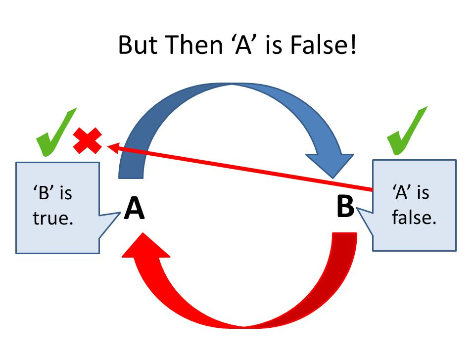But Then 'A' is False! A B 'B' is true. 'A' is false.