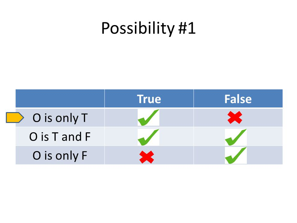 Possibility #1 TrueFalse O is only T O is T and F O is only F