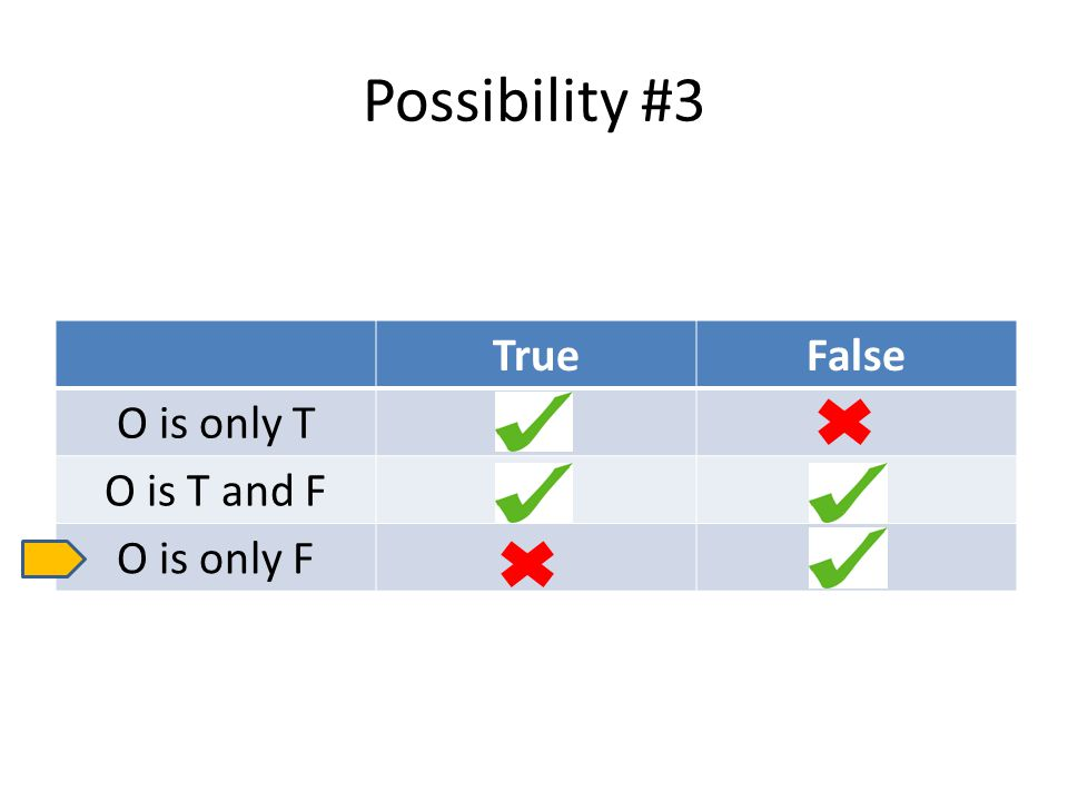 Possibility #3 TrueFalse O is only T O is T and F O is only F