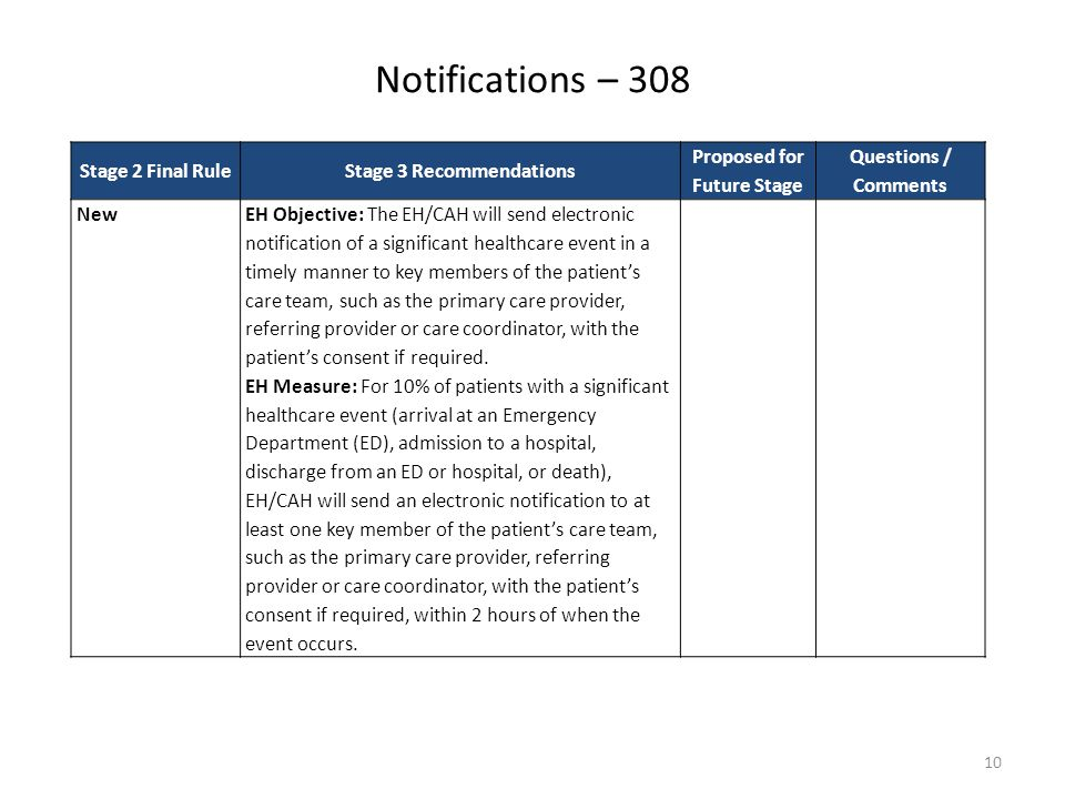 Notifications – 308 10 Stage 2 Final RuleStage 3 Recommendations Proposed for Future Stage Questions / Comments NewEH Objective: The EH/CAH will send